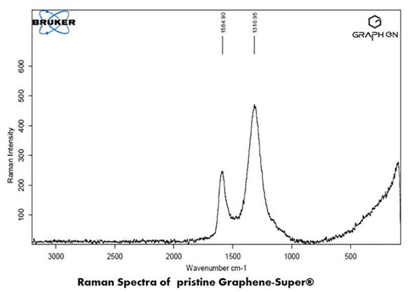 Raman Spectra of pristine Graphene-Super
