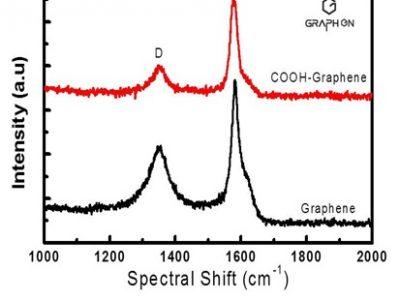 Graphene-T Spectra